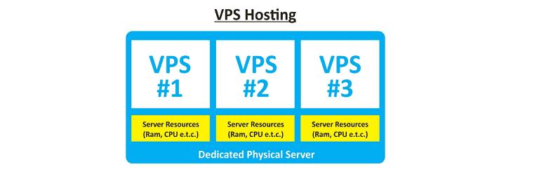 The 5 Best VPS Hosting Providers 2021 (Ranked!)